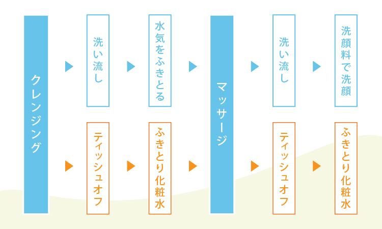 ウォッシャブルコールドクリームの使用手順